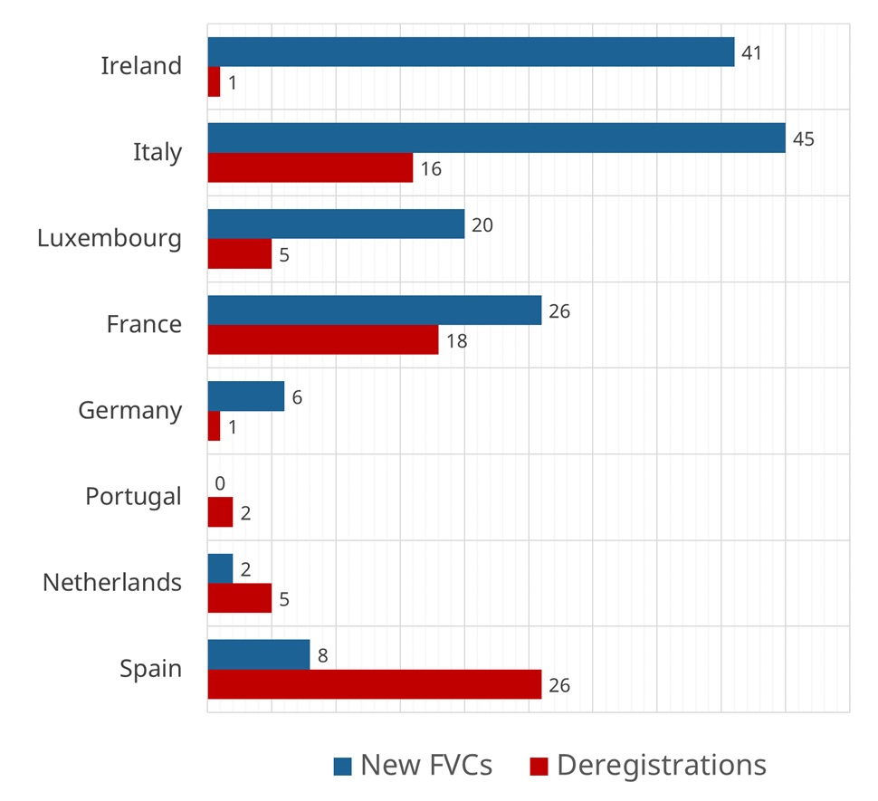 The four largest administrators in the euro area FVC market are unchanged this quarter: